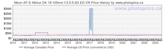 Price History Graph for Nikon AF-S Nikkor DX 18-105mm f/3.5-5.6G ED VR