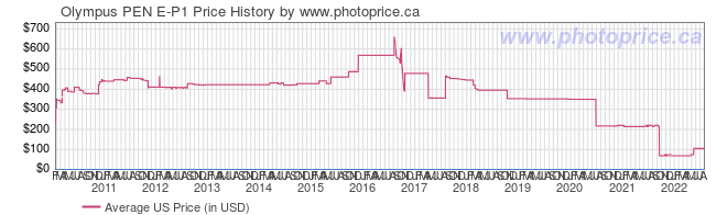 US Price History Graph for Olympus PEN E-P1