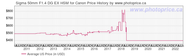 US Price History Graph for Sigma 50mm F1.4 DG EX HSM for Canon