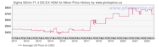 US Price History Graph for Sigma 50mm F1.4 DG EX HSM for Nikon