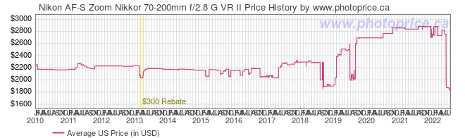 US Price History Graph for Nikon AF-S Zoom Nikkor 70-200mm f/2.8 G VR II