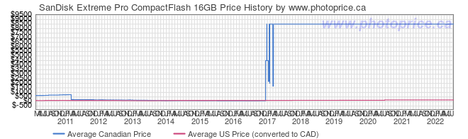 Price History Graph for SanDisk Extreme Pro CompactFlash 16GB