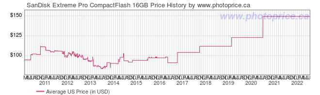 US Price History Graph for SanDisk Extreme Pro CompactFlash 16GB