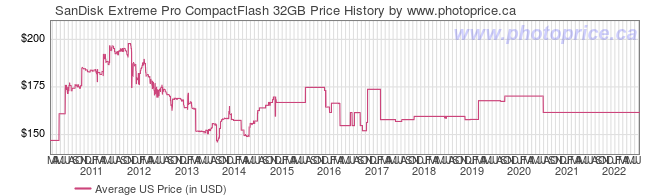 US Price History Graph for SanDisk Extreme Pro CompactFlash 32GB