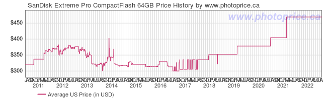 US Price History Graph for SanDisk Extreme Pro CompactFlash 64GB