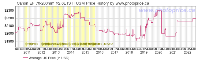 US Price History Graph for Canon EF 70-200mm f/2.8L IS II USM