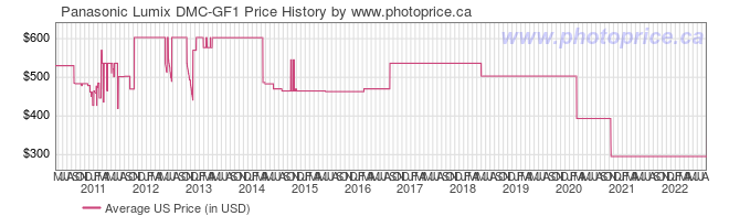 US Price History Graph for Panasonic Lumix DMC-GF1