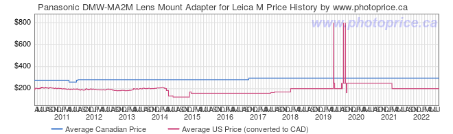 Price History Graph for Panasonic DMW-MA2M Lens Mount Adapter for Leica M