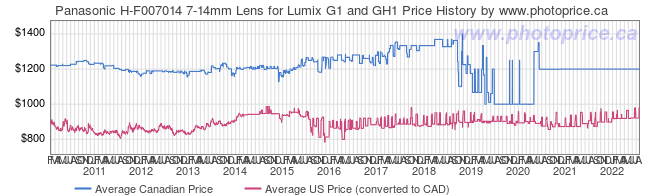 Price History Graph for Panasonic H-F007014 7-14mm Lens for Lumix G1 and GH1