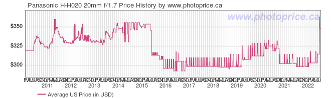 US Price History Graph for Panasonic H-H020 20mm f/1.7
