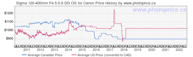 Price History Graph for Sigma 120-400mm F4.5-5.6 DG OS for Canon