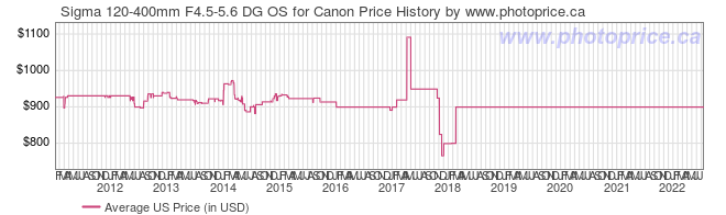 US Price History Graph for Sigma 120-400mm F4.5-5.6 DG OS for Canon