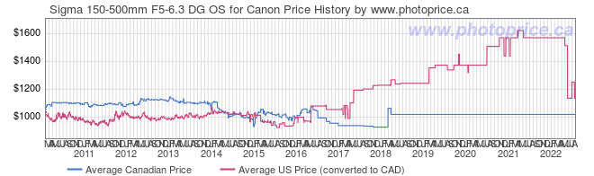 Price History Graph for Sigma 150-500mm F5-6.3 DG OS for Canon