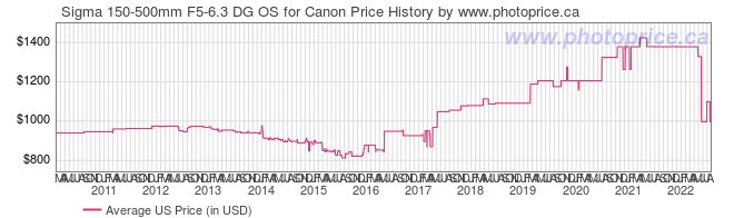 US Price History Graph for Sigma 150-500mm F5-6.3 DG OS for Canon