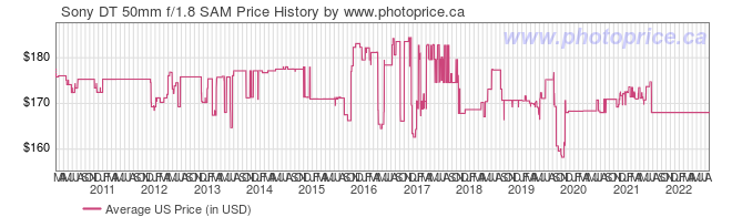 US Price History Graph for Sony DT 50mm f/1.8 SAM