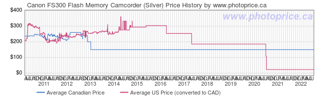 Price History Graph for Canon FS300 Flash Memory Camcorder (Silver)