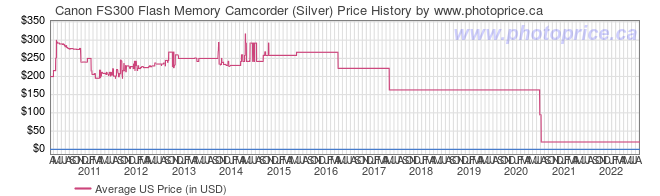 US Price History Graph for Canon FS300 Flash Memory Camcorder (Silver)