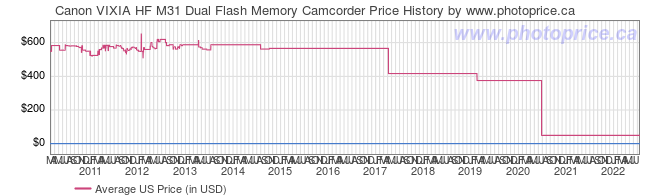 US Price History Graph for Canon VIXIA HF M31 Dual Flash Memory Camcorder