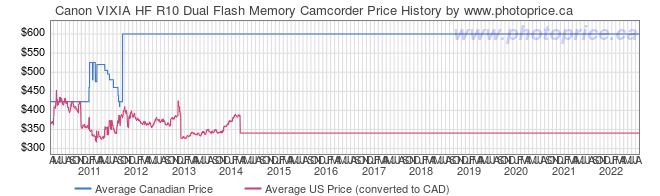 Price History Graph for Canon VIXIA HF R10 Dual Flash Memory Camcorder