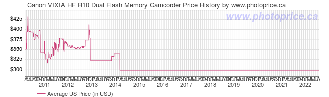 US Price History Graph for Canon VIXIA HF R10 Dual Flash Memory Camcorder