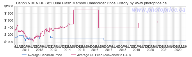 Price History Graph for Canon VIXIA HF S21 Dual Flash Memory Camcorder