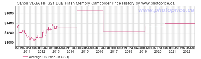US Price History Graph for Canon VIXIA HF S21 Dual Flash Memory Camcorder