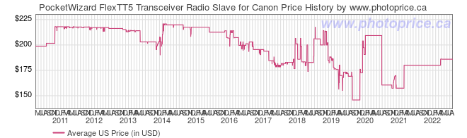 US Price History Graph for PocketWizard FlexTT5 Transceiver Radio Slave for Canon