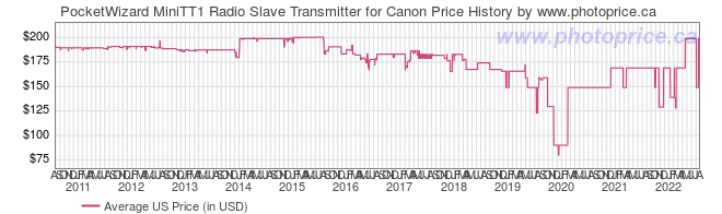 US Price History Graph for PocketWizard MiniTT1 Radio Slave Transmitter for Canon