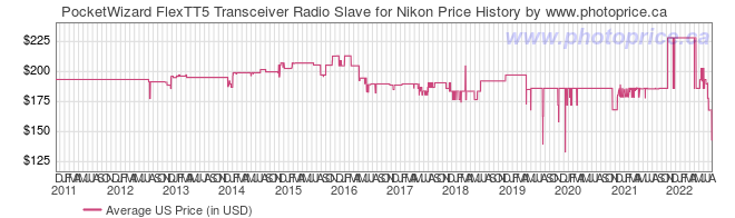 US Price History Graph for PocketWizard FlexTT5 Transceiver Radio Slave for Nikon