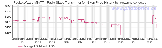 US Price History Graph for PocketWizard MiniTT1 Radio Slave Transmitter for Nikon