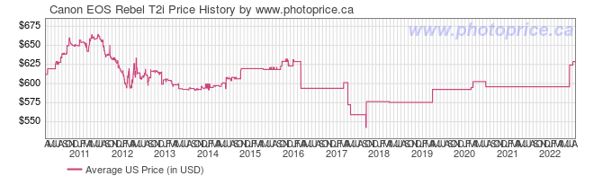 US Price History Graph for Canon EOS Rebel T2i