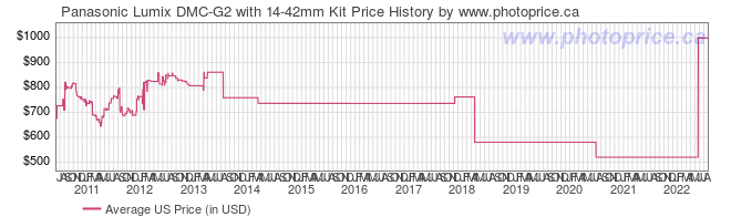 US Price History Graph for Panasonic Lumix DMC-G2 with 14-42mm Kit