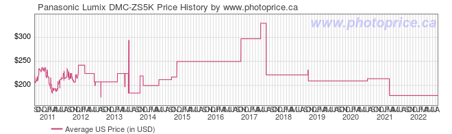 US Price History Graph for Panasonic Lumix DMC-ZS5K