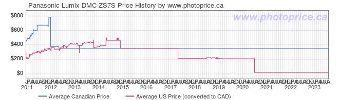 Price History Graph for Panasonic Lumix DMC-ZS7S