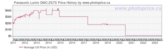 US Price History Graph for Panasonic Lumix DMC-ZS7S