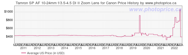 US Price History Graph for Tamron SP AF 10-24mm f/3.5-4.5 DI II Zoom Lens for Canon