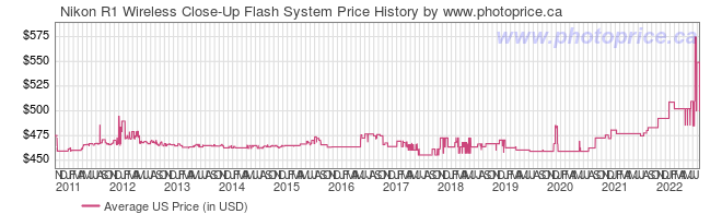 US Price History Graph for Nikon R1 Wireless Close-Up Flash System
