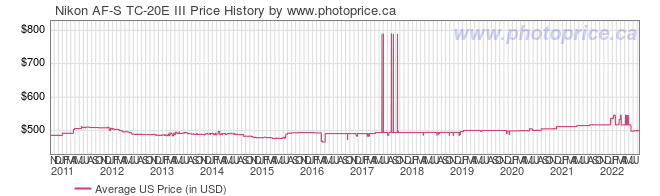 US Price History Graph for Nikon AF-S TC-20E III