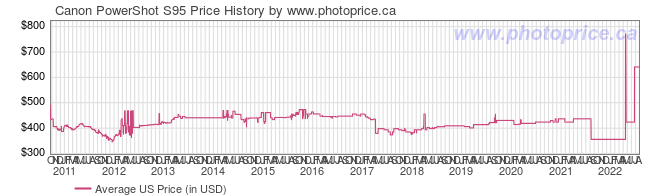 US Price History Graph for Canon PowerShot S95