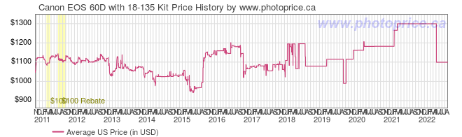 US Price History Graph for Canon EOS 60D with 18-135 Kit
