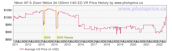 US Price History Graph for Nikon AF-S Zoom Nikkor 24-120mm f/4G ED VR