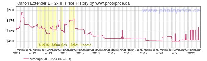 US Price History Graph for Canon Extender EF 2x III