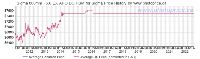 Price History Graph for Sigma 800mm F5.6 EX APO DG HSM for Sigma