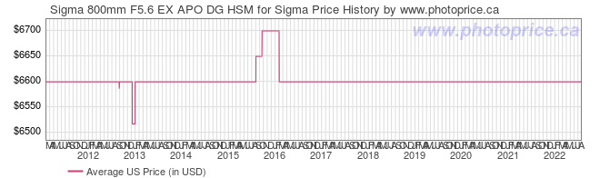 US Price History Graph for Sigma 800mm F5.6 EX APO DG HSM for Sigma