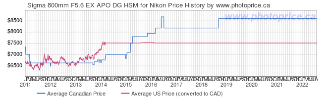 Price History Graph for Sigma 800mm F5.6 EX APO DG HSM for Nikon