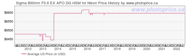 US Price History Graph for Sigma 800mm F5.6 EX APO DG HSM for Nikon