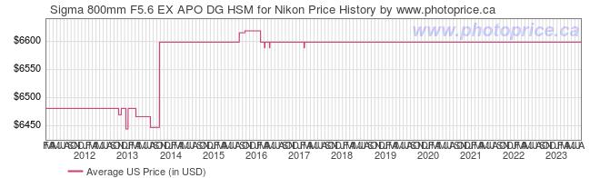 US Price History Graph for Sigma 800mm F5.6 EX APO DG HSM for Nikon