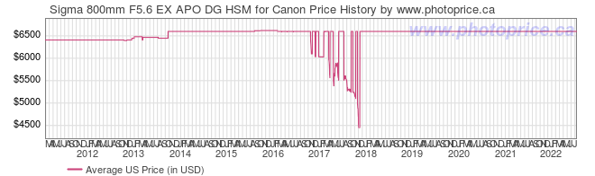 US Price History Graph for Sigma 800mm F5.6 EX APO DG HSM for Canon