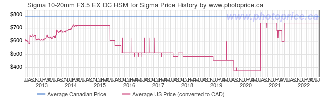 Price History Graph for Sigma 10-20mm F3.5 EX DC HSM for Sigma