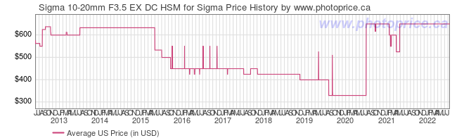US Price History Graph for Sigma 10-20mm F3.5 EX DC HSM for Sigma